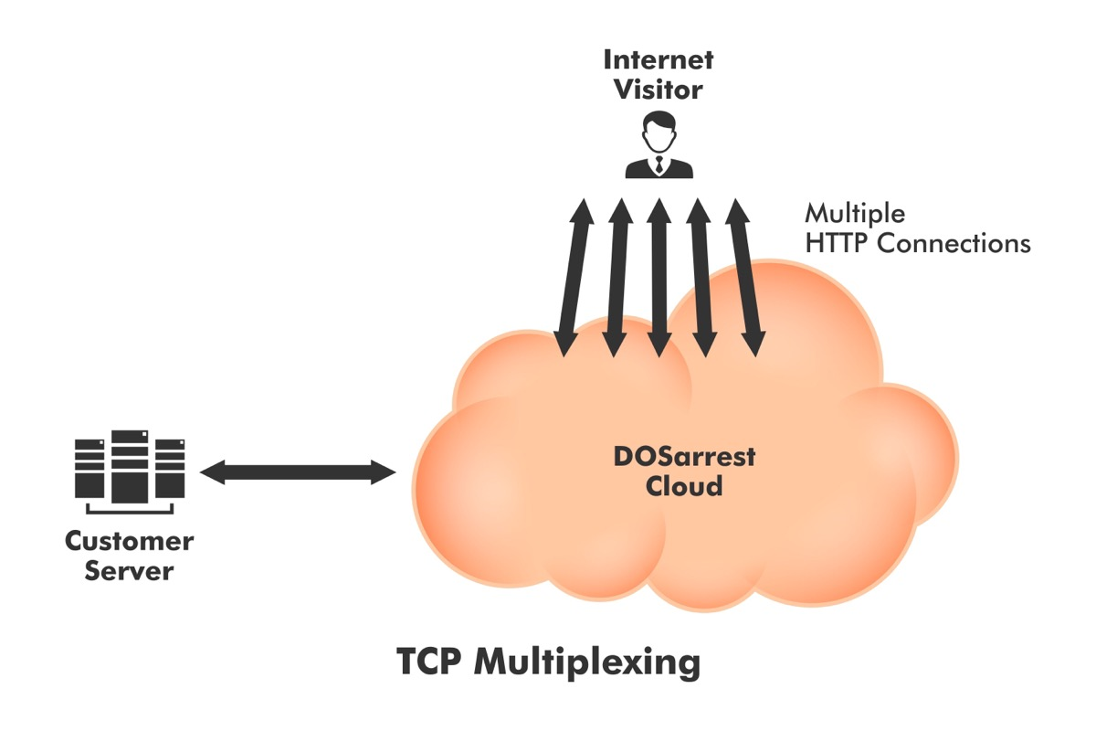 tcp-multiplexing