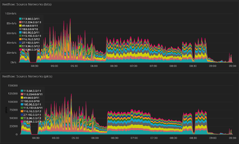 Using Network Tools Like DOSarrest's DTA To Mitigate DDoS